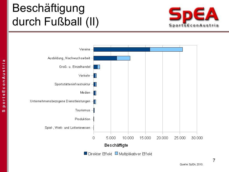 S p o r t s E c o n A u s t r i a Beschäftigung durch Fußball (II) 7 Quelle: SpEA, 2010.