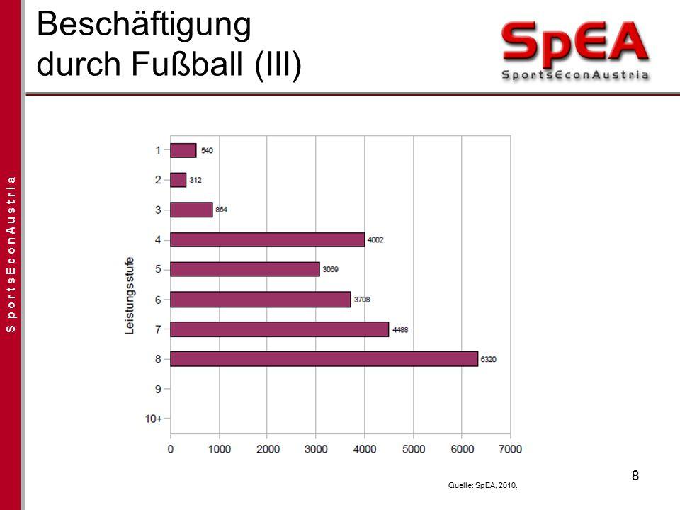 S p o r t s E c o n A u s t r i a Beschäftigung durch Fußball (III) 8 Quelle: SpEA, 2010.