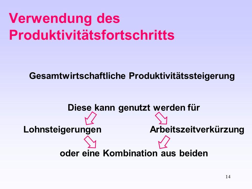 14 Verwendung des Produktivitätsfortschritts Gesamtwirtschaftliche Produktivitätssteigerung Diese kann genutzt werden für Lohnsteigerungen Arbeitszeit