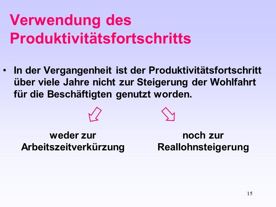 15 In der Vergangenheit ist der Produktivitätsfortschritt über viele Jahre nicht zur Steigerung der Wohlfahrt für die Beschäftigten genutzt worden. we
