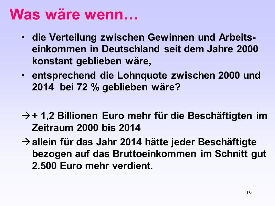 19 Was wäre wenn… die Verteilung zwischen Gewinnen und Arbeits- einkommen in Deutschland seit dem Jahre 2000 konstant geblieben wäre, entsprechend die