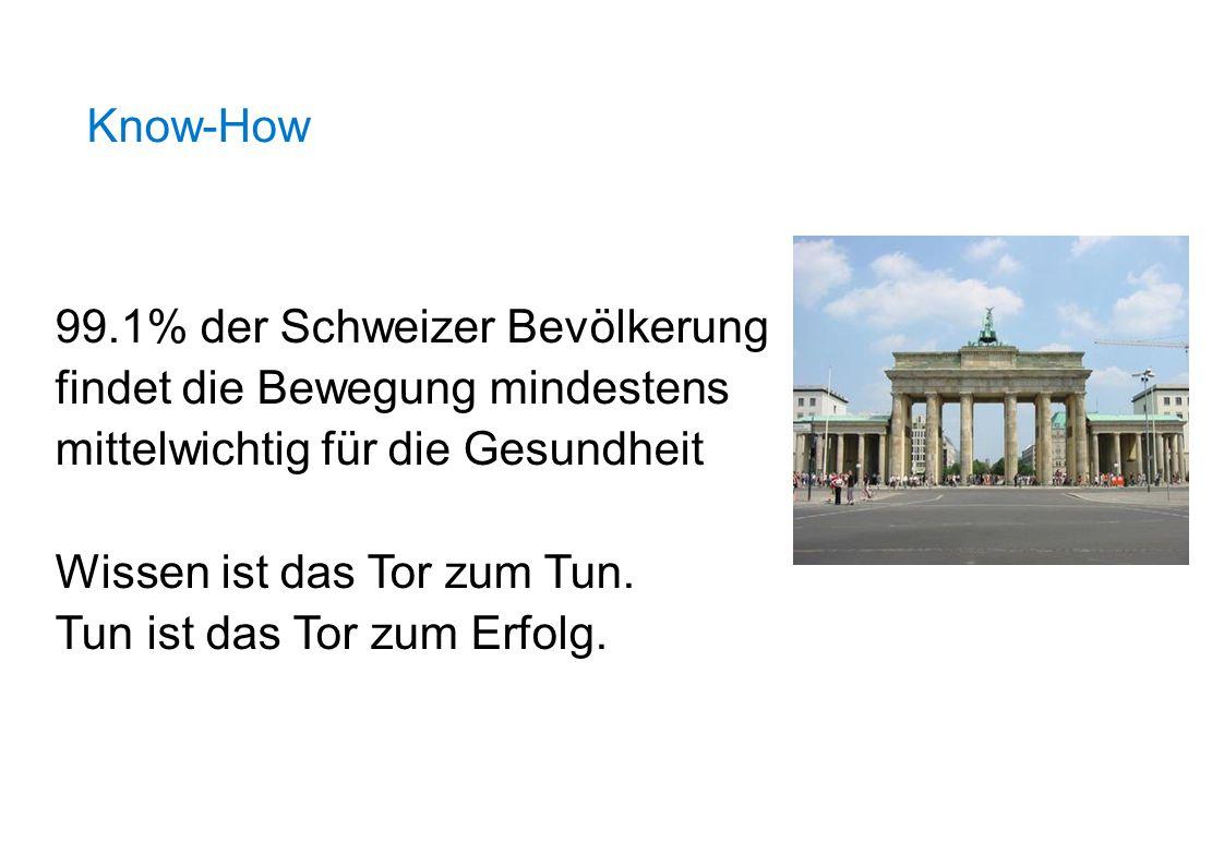 Know-How 99.1% der Schweizer Bevölkerung findet die Bewegung mindestens mittelwichtig für die Gesundheit Wissen ist das Tor zum Tun. Tun ist das Tor z