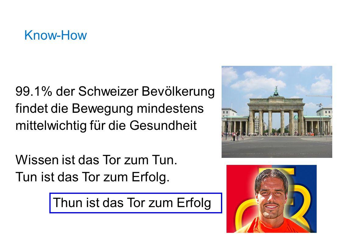 Know-How Thun ist das Tor zum Erfolg 99.1% der Schweizer Bevölkerung findet die Bewegung mindestens mittelwichtig für die Gesundheit Wissen ist das To