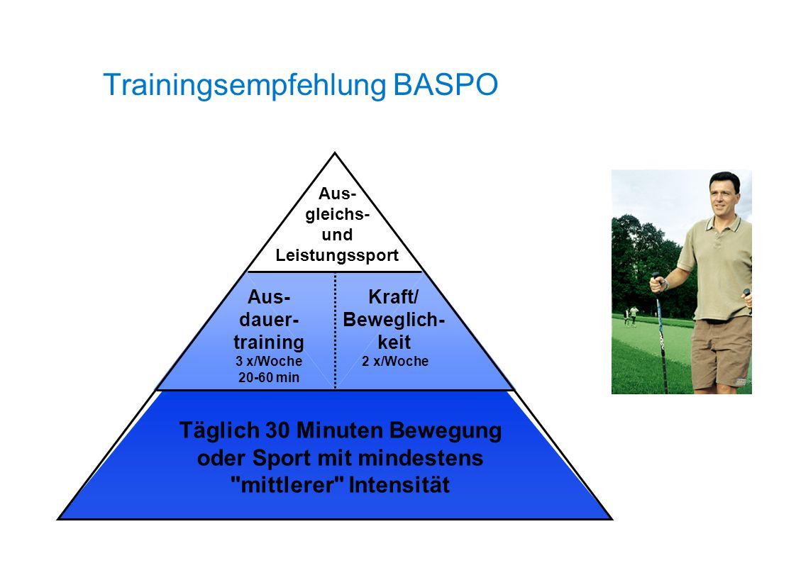 Trainingsempfehlung BASPO Täglich 30 Minuten Bewegung oder Sport mit mindestens