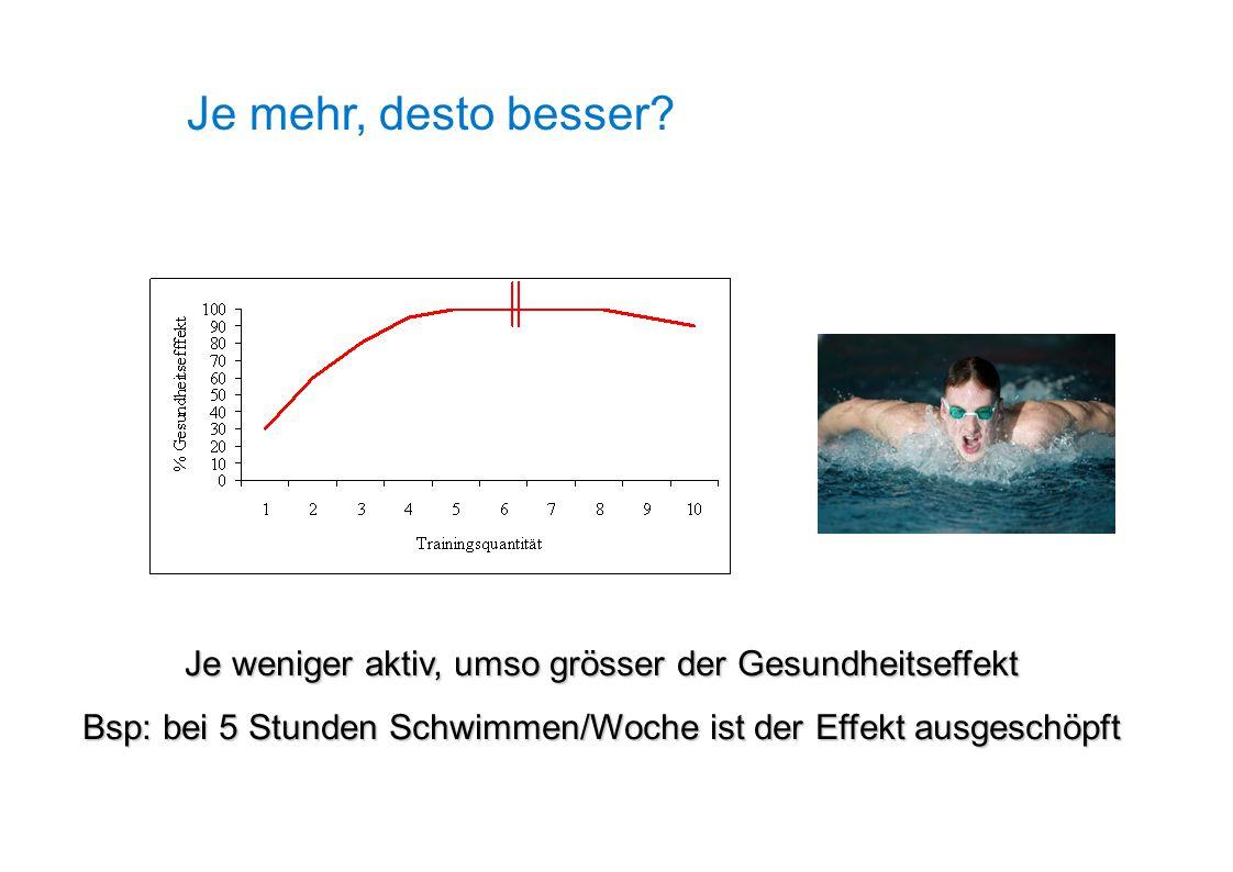 Je weniger aktiv, umso grösser der Gesundheitseffekt Bsp: bei 5 Stunden Schwimmen/Woche ist der Effekt ausgeschöpft Je mehr, desto besser?