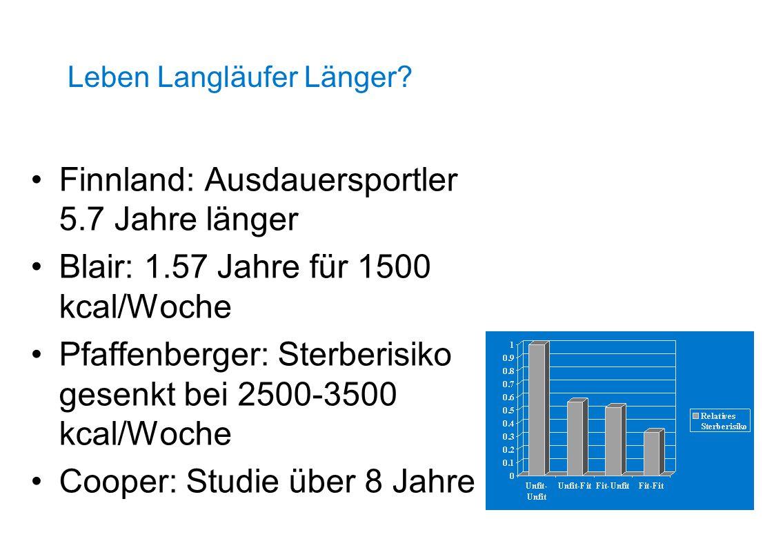 Finnland: Ausdauersportler 5.7 Jahre länger Blair: 1.57 Jahre für 1500 kcal/Woche Pfaffenberger: Sterberisiko gesenkt bei 2500-3500 kcal/Woche Cooper: