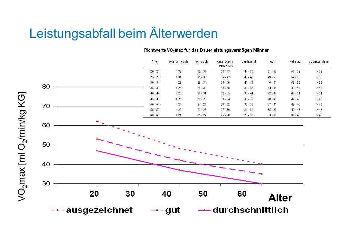 2030405060 Alter VO 2 max [ml O 2 /min/kg KG] Leistungsabfall beim Älterwerden