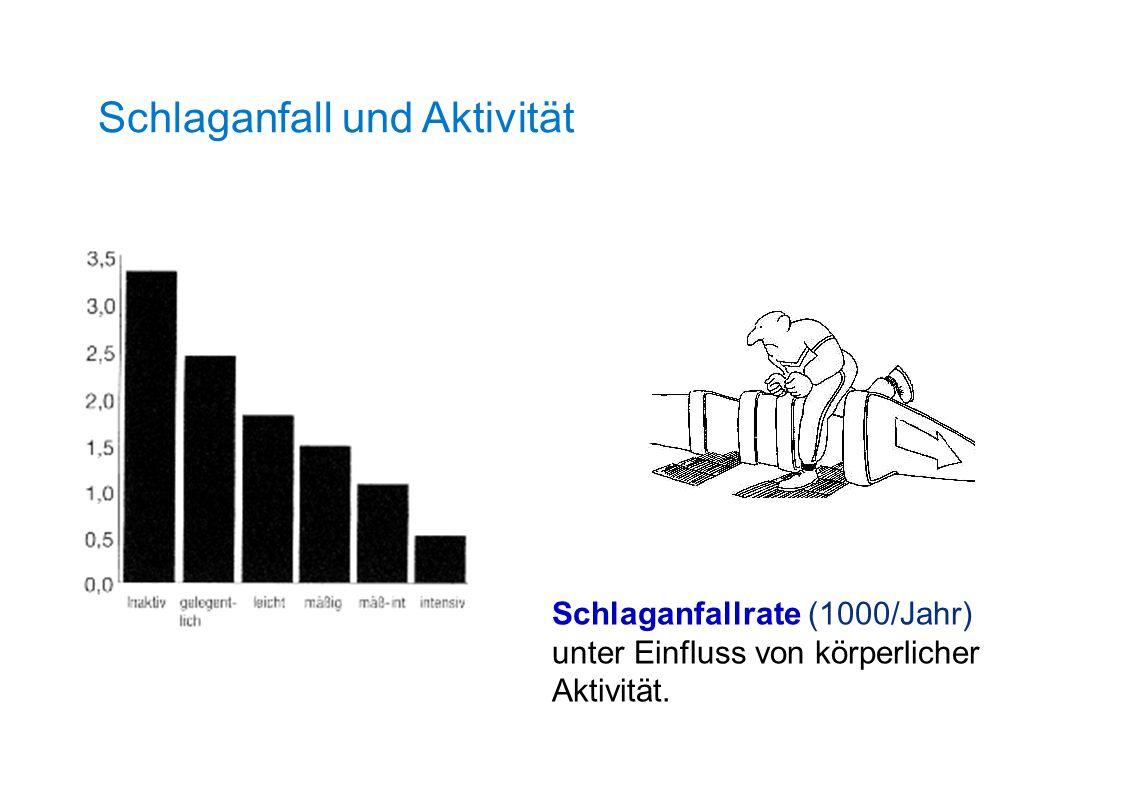 Schlaganfallrate (1000/Jahr) unter Einfluss von körperlicher Aktivität. Schlaganfall und Aktivität