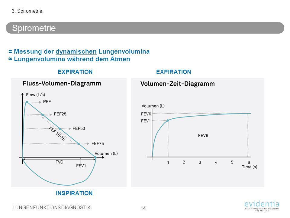 Spirometrie 3. Spirometrie LUNGENFUNKTIONSDIAGNOSTIK 14 EXPIRATION = Messung der dynamischen Lungenvolumina ≈ Lungenvolumina während dem Atmen INSPIRA