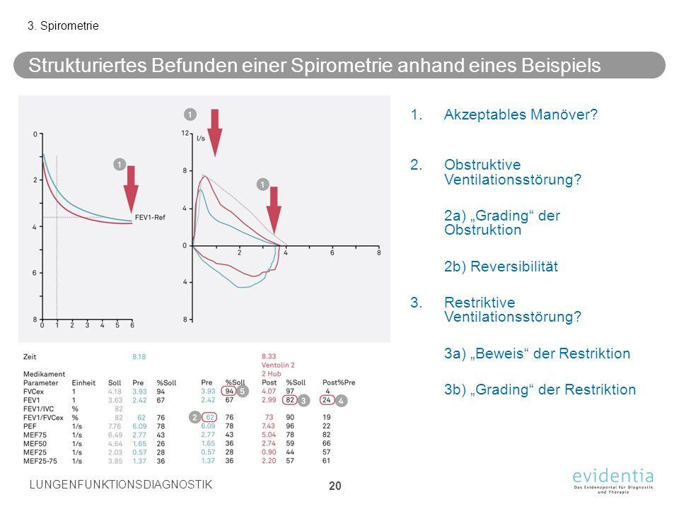Strukturiertes Befunden einer Spirometrie anhand eines Beispiels 3. Spirometrie LUNGENFUNKTIONSDIAGNOSTIK 20 1.Akzeptables Manöver? 2.Obstruktive Vent