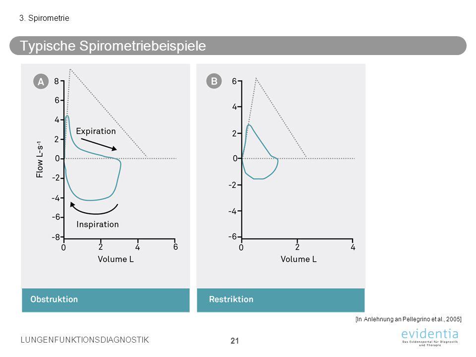 Typische Spirometriebeispiele 3. Spirometrie LUNGENFUNKTIONSDIAGNOSTIK 21 [In Anlehnung an Pellegrino et al., 2005]