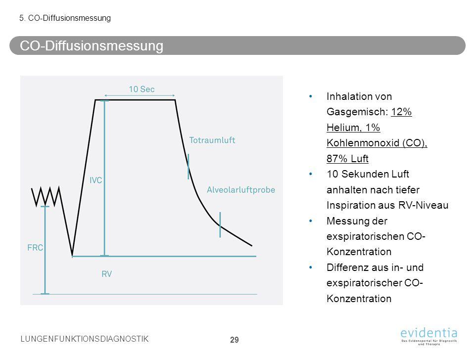 CO-Diffusionsmessung 5. CO-Diffusionsmessung LUNGENFUNKTIONSDIAGNOSTIK 29 Inhalation von Gasgemisch: 12% Helium, 1% Kohlenmonoxid (CO), 87% Luft 10 Se