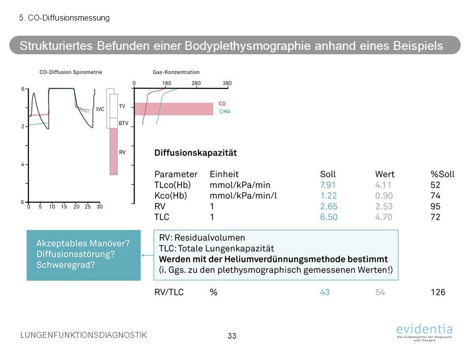 Strukturiertes Befunden einer Bodyplethysmographie anhand eines Beispiels 5. CO-Diffusionsmessung LUNGENFUNKTIONSDIAGNOSTIK 33 CH4