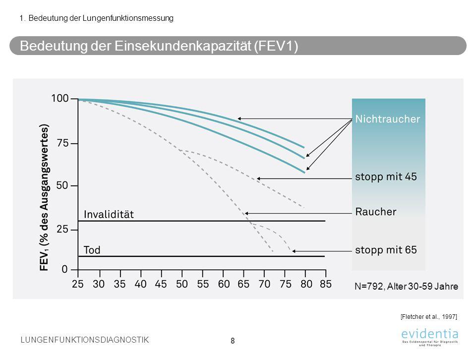 Reversibilitätstest (= Bronchospasmolysetest) Nach «baseline» Spirometrie Inhalation eines kurzwirksamen Betamimetikums (z.B.