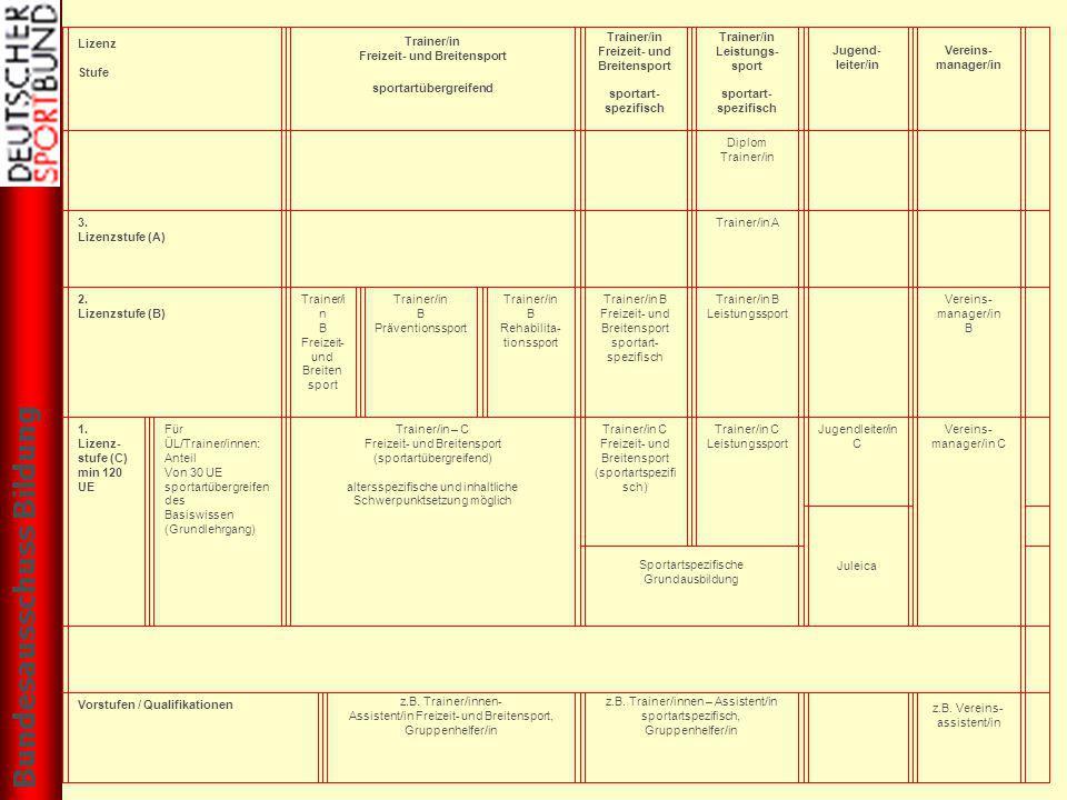 ) Lizenz Stufe Trainer/in Freizeit- und Breitensport sportartübergreifend Trainer/in Freizeit- und Breitensport sportart- spezifisch Trainer/in Leistu