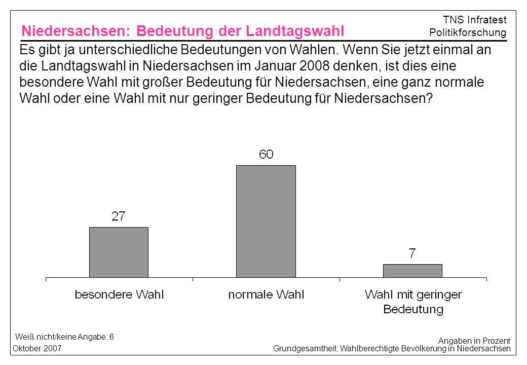 Grundgesamtheit: Wahlberechtigte Bevölkerung in NiedersachsenOktober 2007 TNS Infratest Politikforschung Weiß nicht/keine Angabe: 6 Niedersachsen: Bedeutung der Landtagswahl Angaben in Prozent Es gibt ja unterschiedliche Bedeutungen von Wahlen.