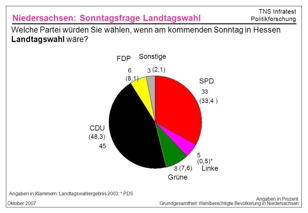 Grundgesamtheit: Wahlberechtigte Bevölkerung in NiedersachsenOktober 2007 TNS Infratest Politikforschung Welche Partei würden Sie wählen, wenn am kommenden Sonntag in Hessen Landtagswahl wäre.