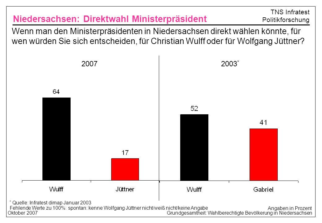 Grundgesamtheit: Wahlberechtigte Bevölkerung in NiedersachsenOktober 2007 TNS Infratest Politikforschung Wenn man den Ministerpräsidenten in Niedersachsen direkt wählen könnte, für wen würden Sie sich entscheiden, für Christian Wulff oder für Wolfgang Jüttner.