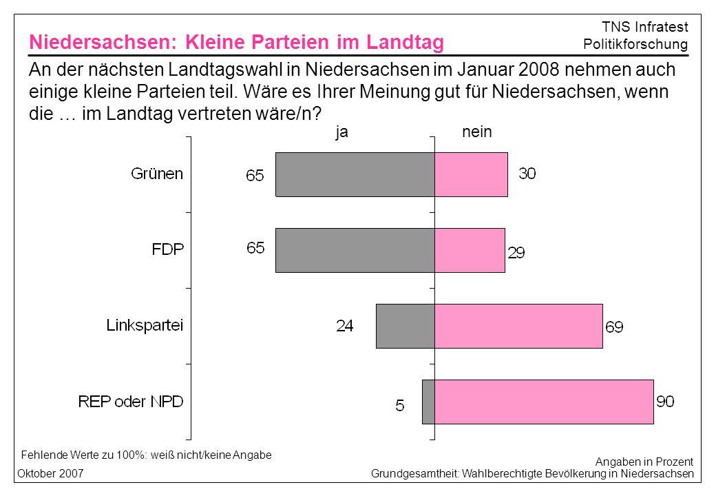 Grundgesamtheit: Wahlberechtigte Bevölkerung in NiedersachsenOktober 2007 TNS Infratest Politikforschung ja Fehlende Werte zu 100%: weiß nicht/keine Angabe An der nächsten Landtagswahl in Niedersachsen im Januar 2008 nehmen auch einige kleine Parteien teil.