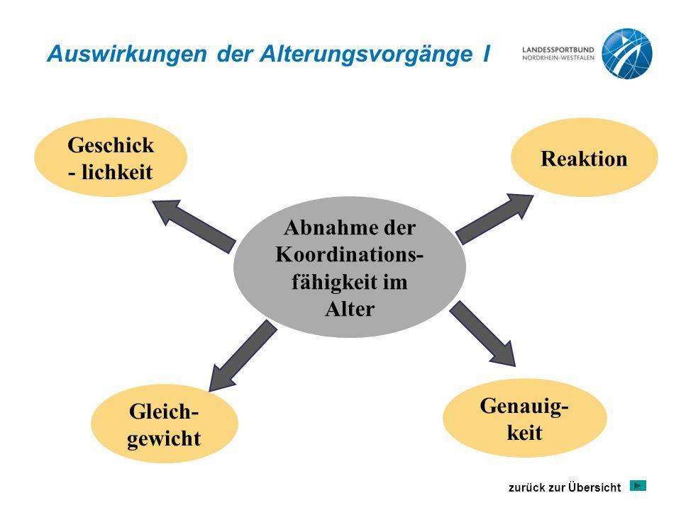 Auswirkungen der Alterungsvorgänge I Abnahme der Koordinations- fähigkeit im Alter Geschick - lichkeit Gleich- gewicht Genauig- keit Reaktion zurück zur Übersicht