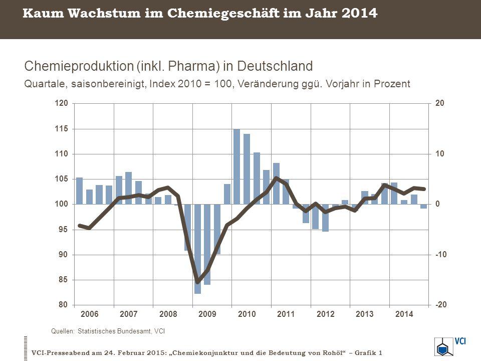 Geschäftsjahr 2014 bleibt unter den Erwartungen Kernindikatoren der chemischen Industrie in Deutschland Gesamtjahr 2014, Veränderung ggü.