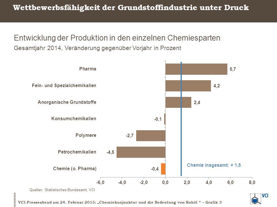 Schwacher Jahresabschluss im Chemiegeschäft 4.