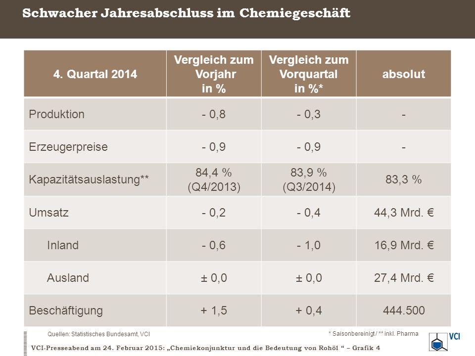 Die Unternehmen rechnen nur mit moderatem Wachstum Geschäftslage und Geschäftserwartungen, deutsche Chemie Saldo aus positiven und negativen Antworten Quelle: ifo-Konjunkturtest VCI-Presseabend am 24.