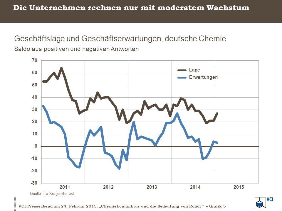 Prognosen 2015: Vergleich BIP, Industrieproduktion und Kernindikatoren der Chemie BIP, Industrie- und Chemieproduktion Veränderung ggü.