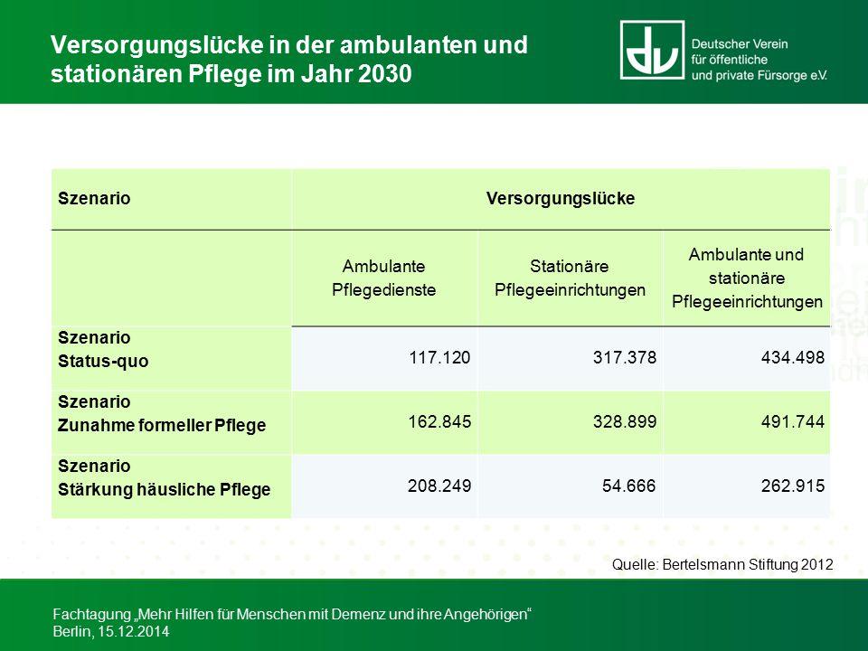 """Fachtagung """"Mehr Hilfen für Menschen mit Demenz und ihre Angehörigen"""" Berlin, 15.12.2014 Versorgungslücke in der ambulanten und stationären Pflege im"""