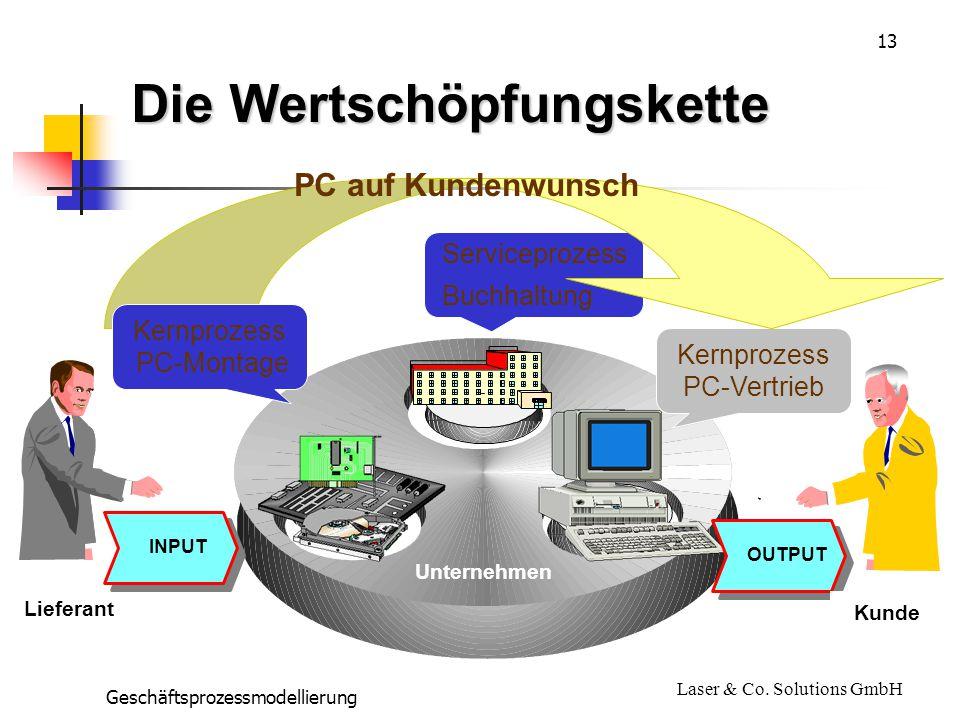 13 Geschäftsprozessmodellierung Laser & Co.