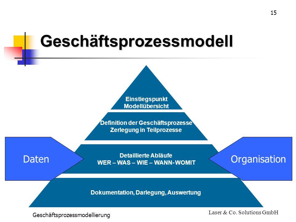 15 Geschäftsprozessmodellierung Laser & Co.