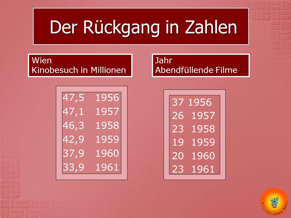 Der Rückgang in Zahlen Der Rückgang in Zahlen Wien Kinobesuch in Millionen 47,5 1956 47,1 1957 46,3 1958 42,9 1959 37,9 1960 33,9 1961 37 1956 26 1957