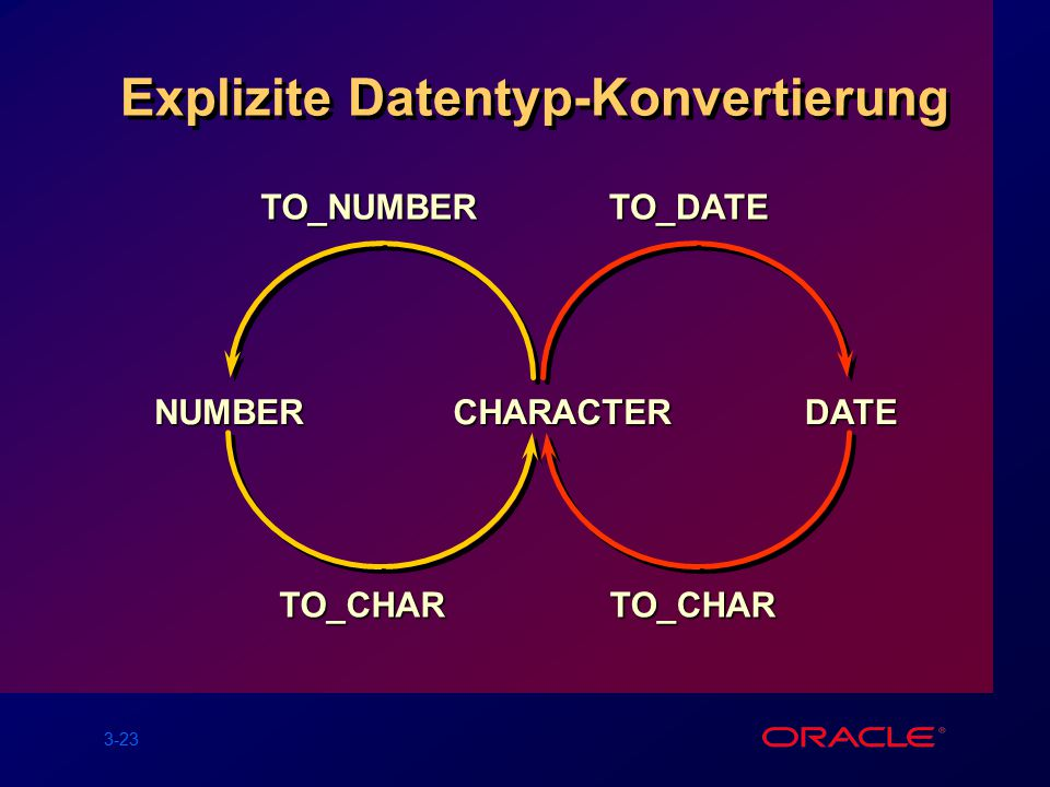 3-23 Explizite Datentyp-Konvertierung NUMBERCHARACTER TO_CHARTO_NUMBER DATETO_CHAR TO_DATE
