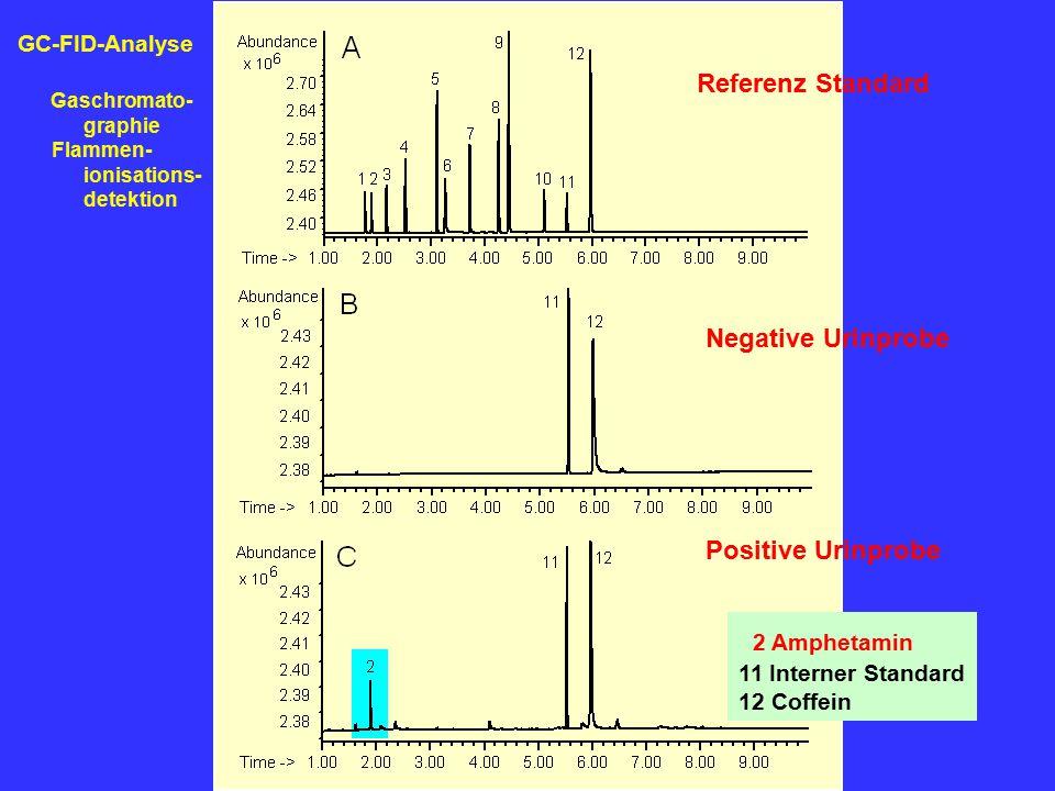 2 Amphetamin 11 Interner Standard 12 Coffein Referenz Standard Negative Urinprobe Positive Urinprobe GC-FID-Analyse Gaschromato- graphie Flammen- ioni