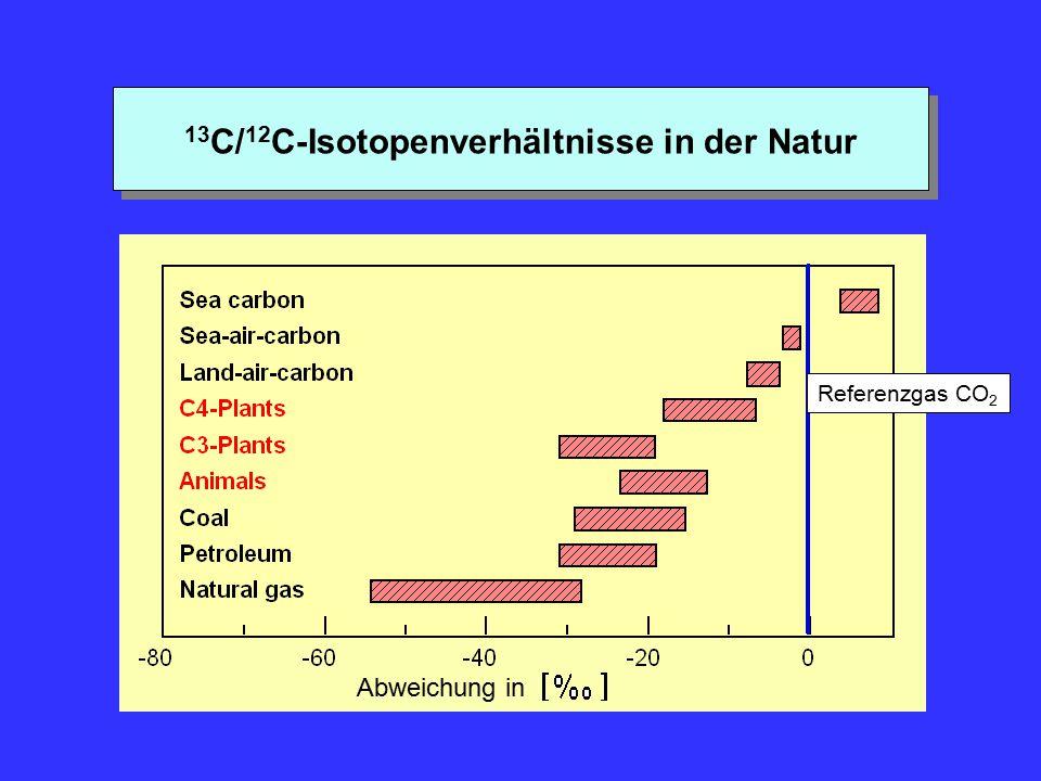 13 C/ 12 C-Isotopenverhältnisse in der Natur Abweichung in Referenzgas CO 2