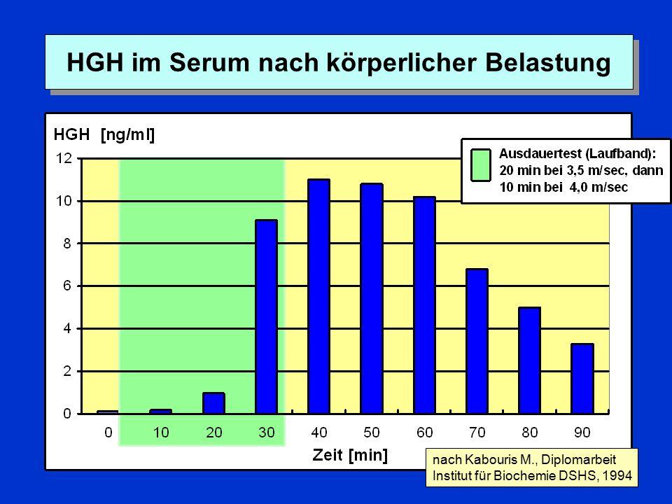 HGH im Serum nach körperlicher Belastung nach Kabouris M., Diplomarbeit Institut für Biochemie DSHS, 1994
