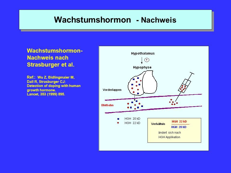 Wachstumshormon - Nachweis Wachstumshormon- Nachweis nach Strasburger et al. Ref.: Wu Z, Bidlingmaier M, Dall R, Strasburger CJ: Detection of doping w