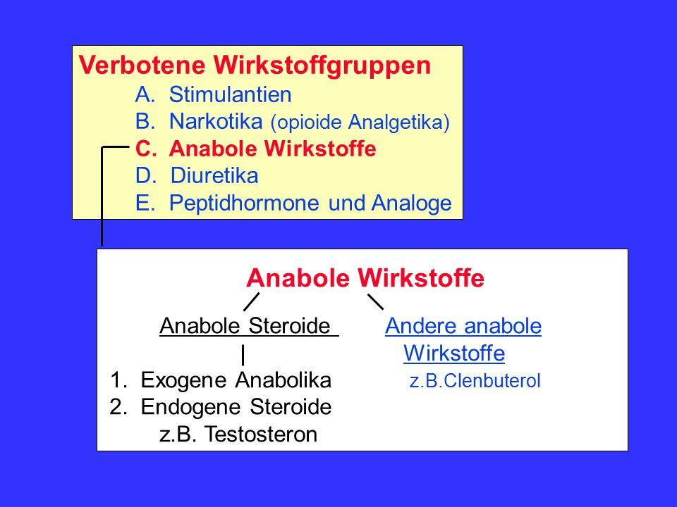 Anabol Androgene Steroidhormone (Beispiele) 1) Exogene Steroide (Anabolika) BoldenonMethyltestosteron ClostebolNandrolon Chlordehydro- Norandrostendion, -diol methyltestosteron Oxymetholon MestanolonStanozolol MetandienonTrenbolon und verwandte Verbindungen 2) Endogene Steroide AndrostendionDihydrotestosteron AndrostendiolTestosteron Dehydroepiandrosteron (DHEA) und verwandte Verbindungen