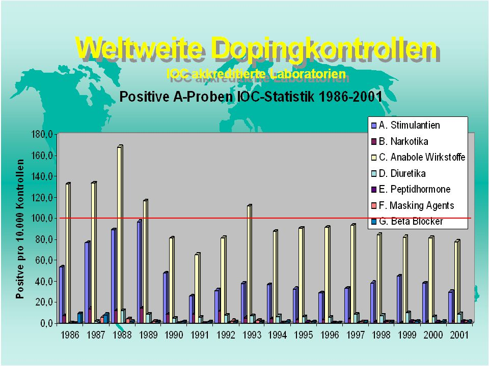 13 C/ 12 C-Isotopenverhältnisse Synthetische anabol androgene Steroidhormone wie Testosteron und Nandrolon sowie deren Vorhormone -28 bis -32 Urinär ausgeschiedene Steroidhormonmetaboliten Europäer Amerikaner und (Ernährung auf Maisbasis) -24 bis -26 -18 bis -22