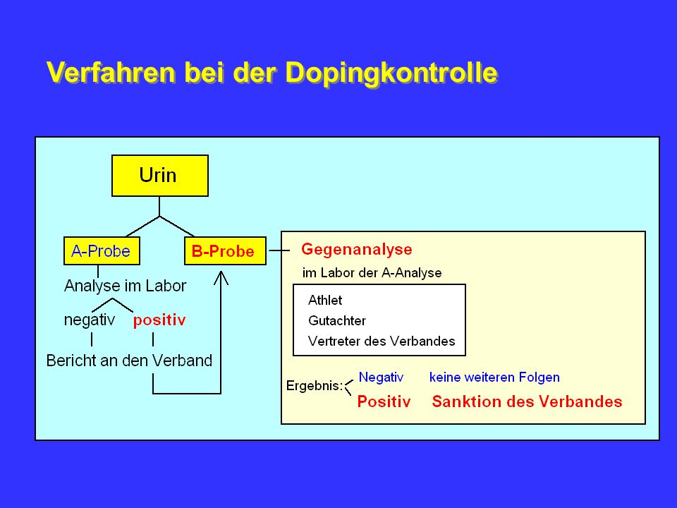 Grenzwerte (WADA-Regel 1.1.2005) SUMMARY OF URINARY CONCENTRATIONS ABOVE WHICH IOC ACCREDITED LABORATORIES MUST REPORT FINDINGS FOR SPECIFIC SUBSTANCES Carboxy-THC> 15 ng / ml Cathin> 5 µg / ml Ephedrin> 10 µg / ml Epitestosteron > 200 ng / ml Methylephedrin> 10 µg / ml Morphin> 1 µg / ml 19-Norandrosteron> 2 ng / ml in males > 2 ng / ml in females Salbutamol as anabolic agent> 1000 ng / ml TestosteronT/E ratio > 4 (6) Stimulanzien Narkotika Anabole Wirkstoffe Cannabis