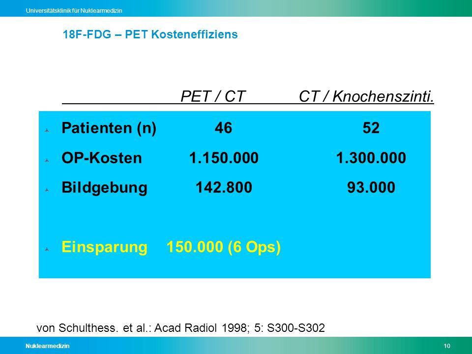 Nuklearmedizin10 Universitätsklinik für Nuklearmedizin 18F-FDG – PET Kosteneffiziens  Patienten (n)4652  OP-Kosten1.150.0001.300.000  Bildgebung142.80093.000  Einsparung150.000 (6 Ops) von Schulthess.
