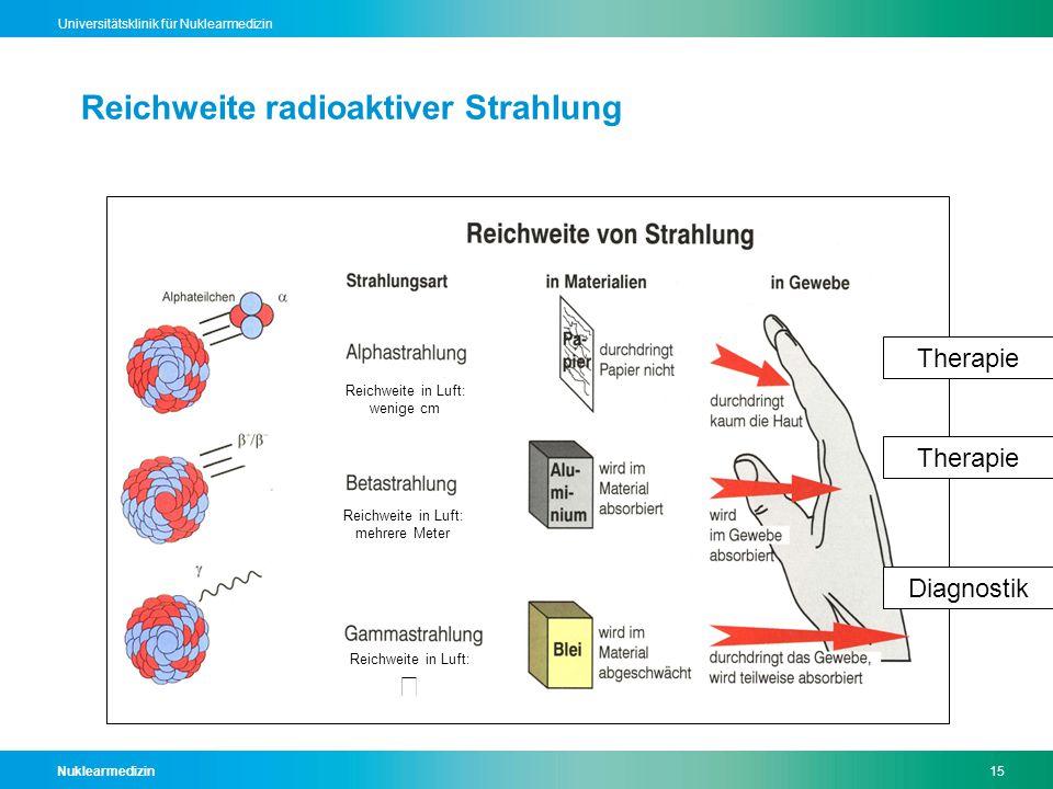 Nuklearmedizin15 Universitätsklinik für Nuklearmedizin Reichweite in Luft: wenige cm Reichweite in Luft: mehrere Meter Reichweite in Luft:  Reichweite radioaktiver Strahlung Diagnostik Therapie