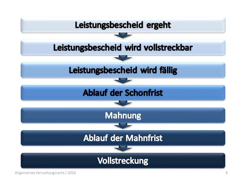 Allgemeines Verwaltungsrecht / 201030 I.EGL § 6 II VwVG II.Formelle Rechtmäßigkeit  Wie beim gestreckten Verfahren.