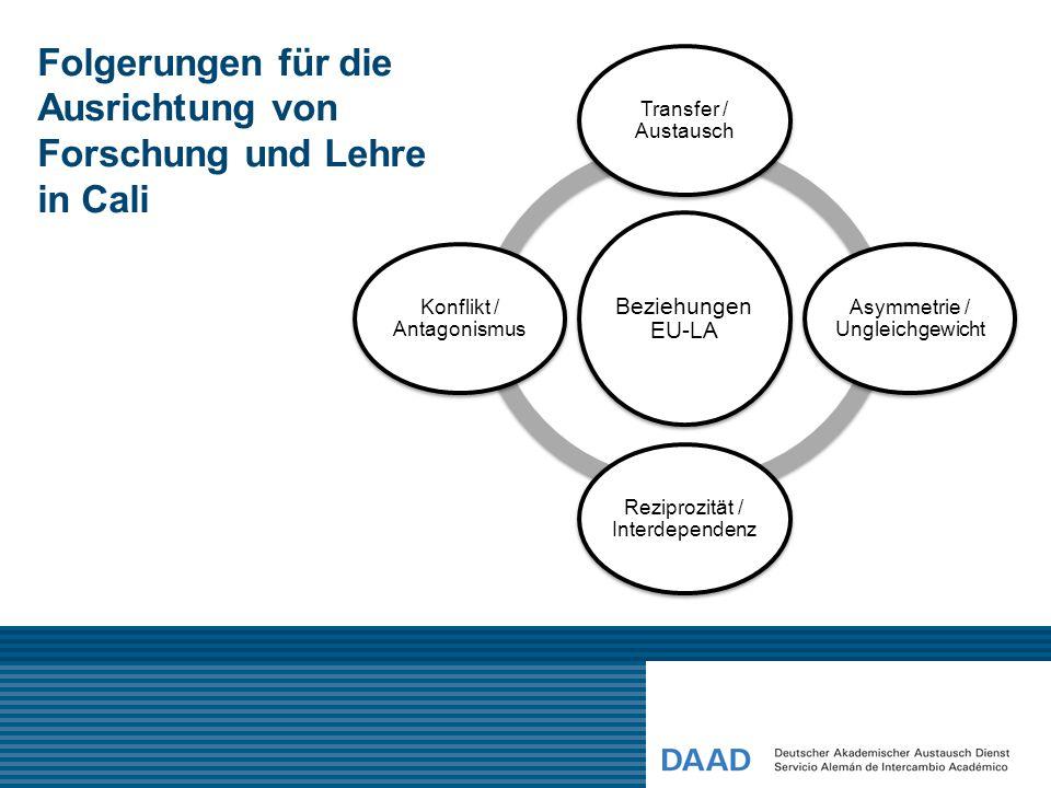 Folgerungen für die Ausrichtung von Forschung und Lehre in Cali Beziehungen EU-LA Transfer / Austausch Asymmetrie / Ungleichgewicht Reziprozität / Int
