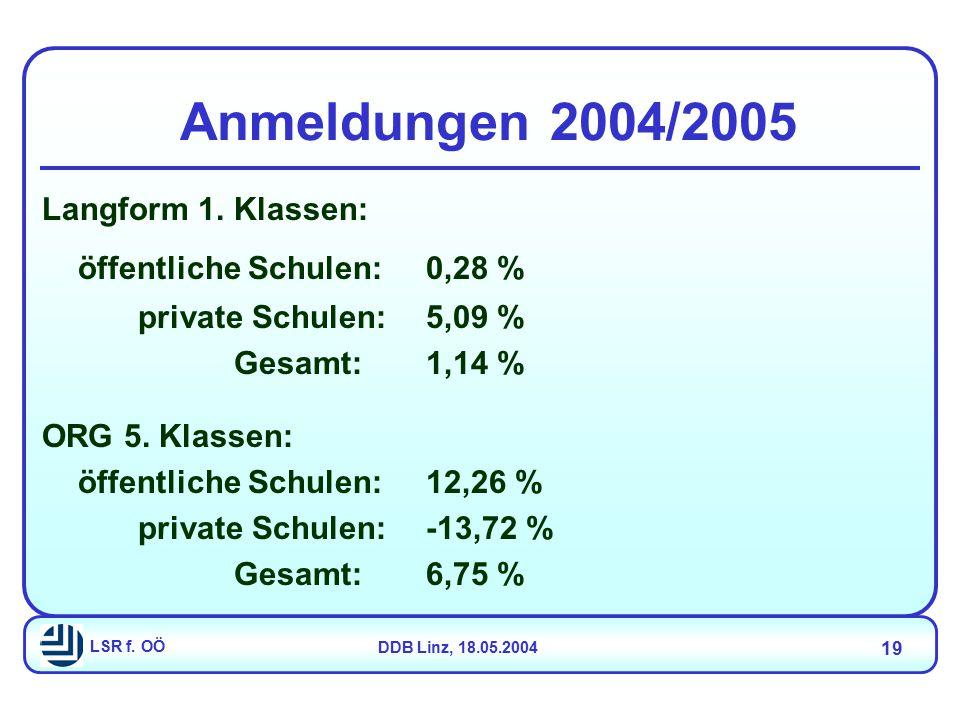 LSR f. OÖDDB Linz, 18.05.2004 19 Langform 1. Klassen: öffentliche Schulen:0,28 % private Schulen:5,09 % Gesamt:1,14 % ORG 5. Klassen: öffentliche Schu