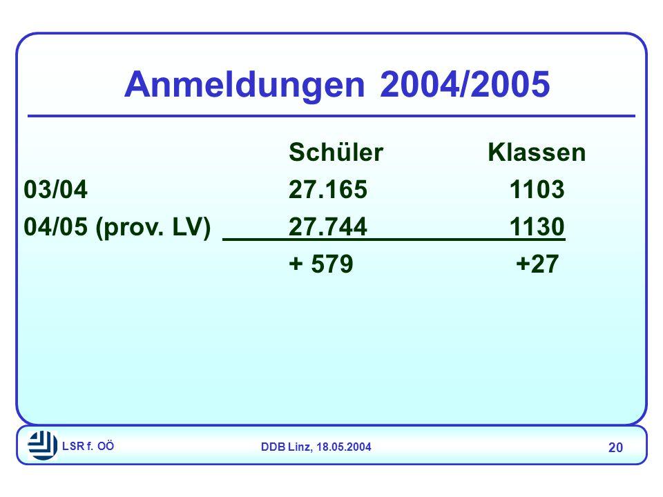 LSR f. OÖDDB Linz, 18.05.2004 20 SchülerKlassen 03/0427.165 1103 04/05 (prov. LV)27.744 1130 + 579 +27 Anmeldungen 2004/2005