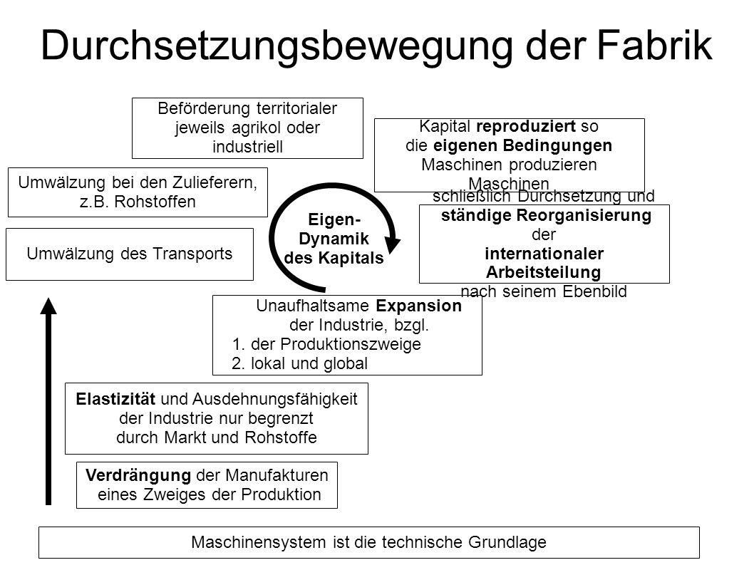 Durchsetzungsbewegung der Fabrik Maschinensystem ist die technische Grundlage Verdrängung der Manufakturen eines Zweiges der Produktion Unaufhaltsame Expansion der Industrie, bzgl.