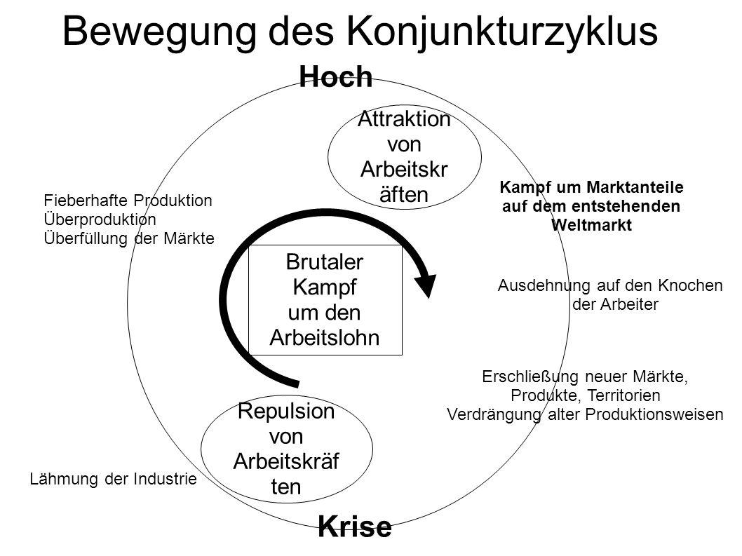 Bewegung des Konjunkturzyklus Attraktion von Arbeitskr äften Repulsion von Arbeitskräf ten Brutaler Kampf um den Arbeitslohn Krise Hoch Erschließung n