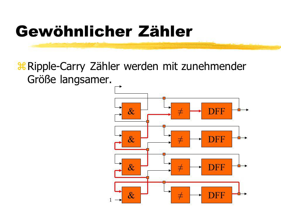 Gewöhnlicher Zähler zRipple-Carry Zähler werden mit zunehmender Größe langsamer. ≠DFF& ≠ & ≠ & ≠ & 1