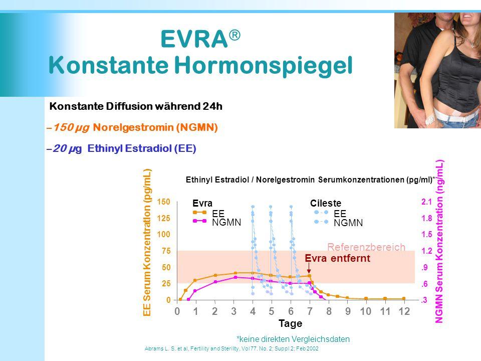 EVRA  Konstante Hormonspiegel Abrams L. S. et al, Fertility and Sterility, Vol 77. No. 2; Suppl 2; Feb 2002 Konstante Diffusion während 24h –150 µg N